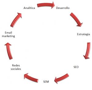 servicios-negocios-online